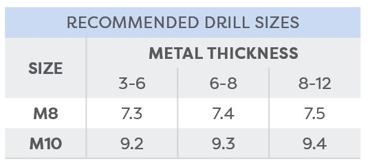 Recommended Drill Sizes