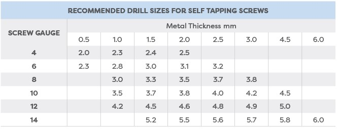 Recommended drill sizes for self tapping screws