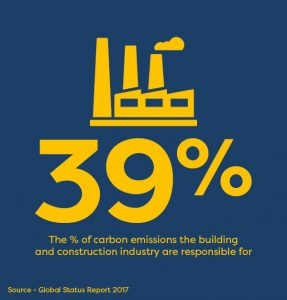 Building and construction industry is responsible for 39 percent of carbon emissions