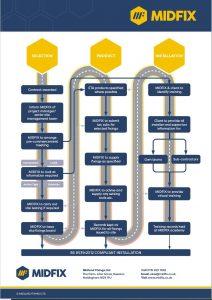 MIDFIX anchor services roadmap