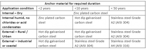 Corrosion categories and anchor selection