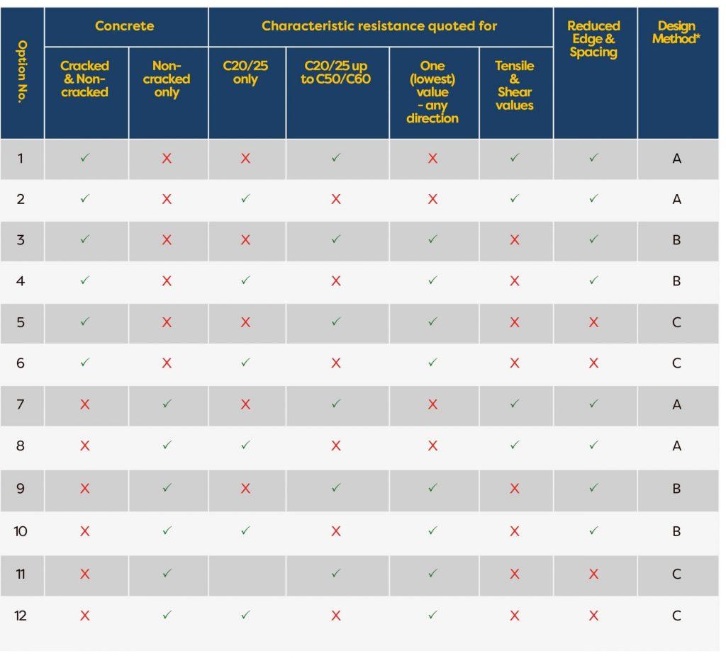 Concrete class ETA guidelines