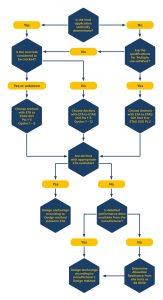ETAG guidelines for concrete