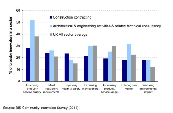 Innovation drivers in the construction industry