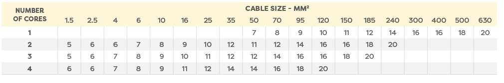 Cable Cleat Selector Chart