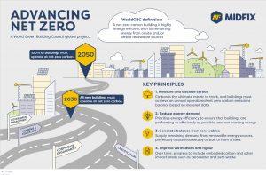 Advancing Net Zero