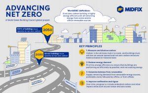 The four principles of Net Zero.